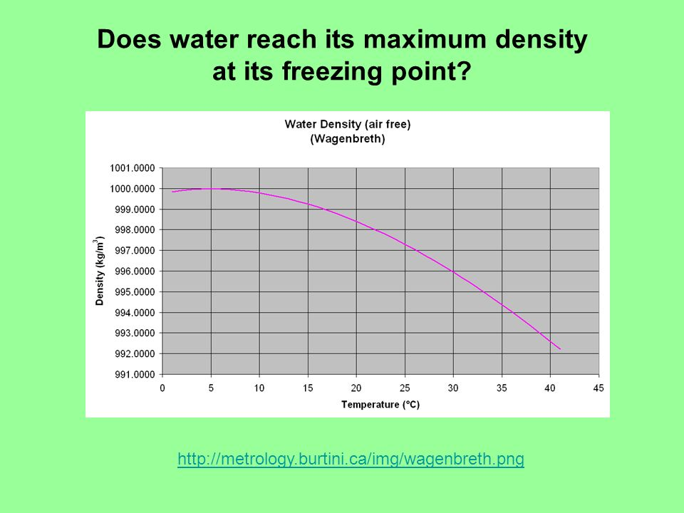 Does water reach its maximum density at its freezing point