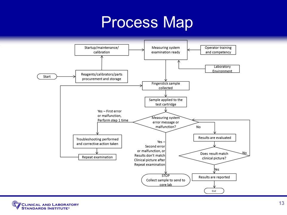 Process Map 13