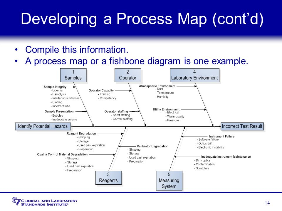 Developing a Process Map (cont'd)