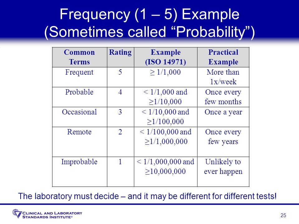 Frequency (1 – 5) Example (Sometimes called Probability )