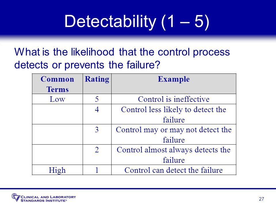 Detectability (1 – 5) What is the likelihood that the control process detects or prevents the failure