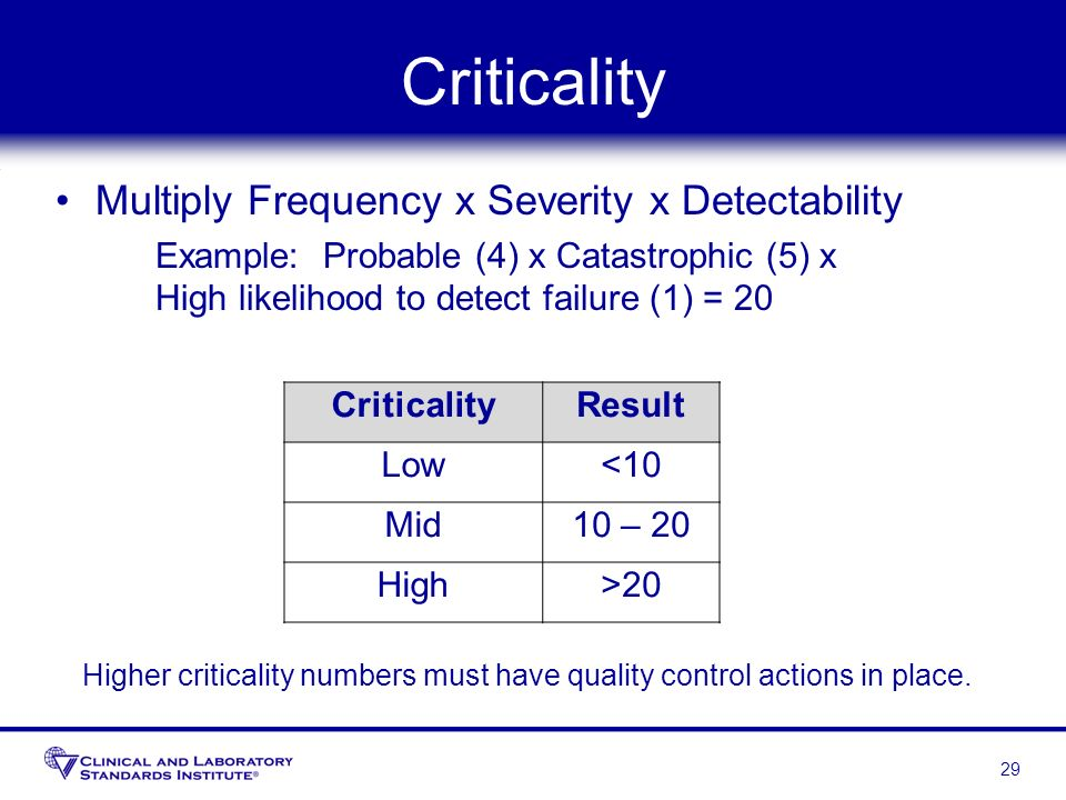Criticality Multiply Frequency x Severity x Detectability