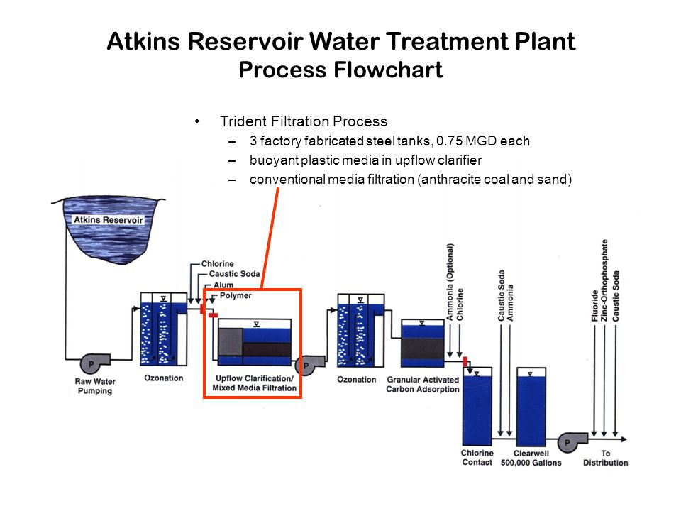 Atkins Reservoir Water Treatment Plant Process Flowchart