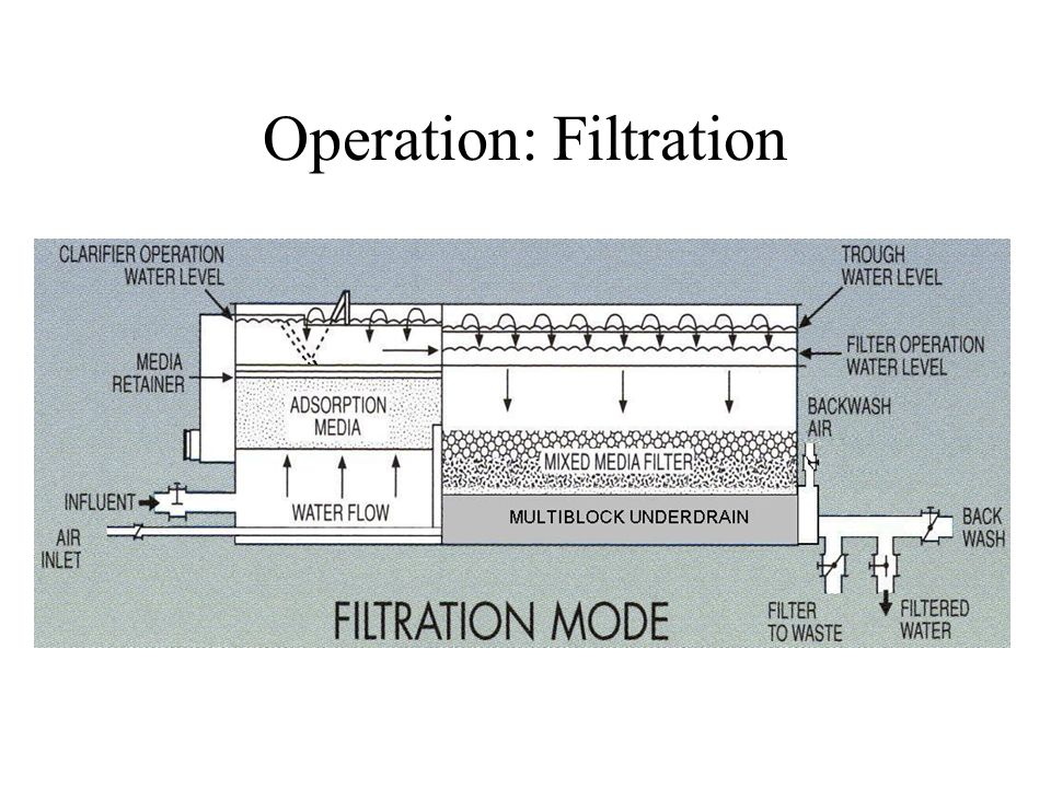 Operation: Filtration