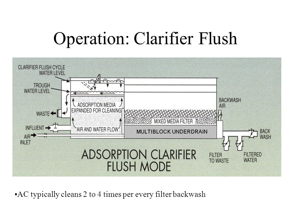 Operation: Clarifier Flush