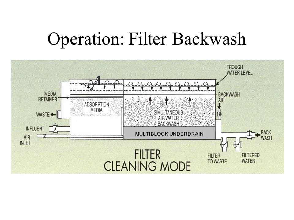 Operation: Filter Backwash