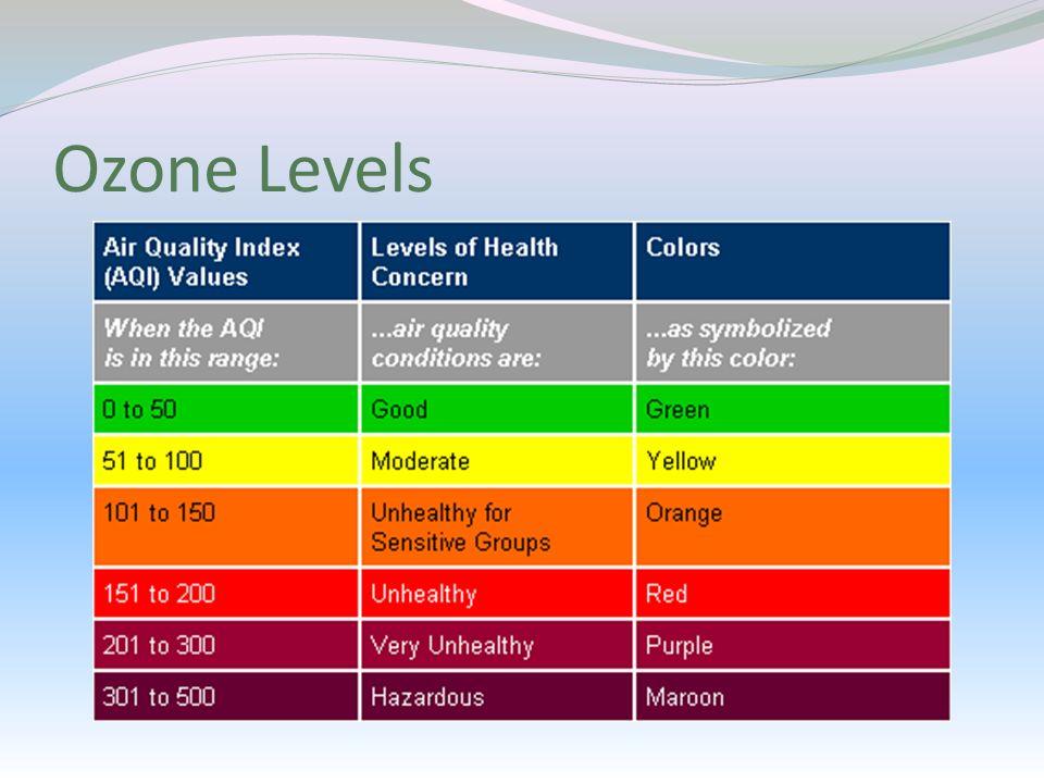 Ozone Levels