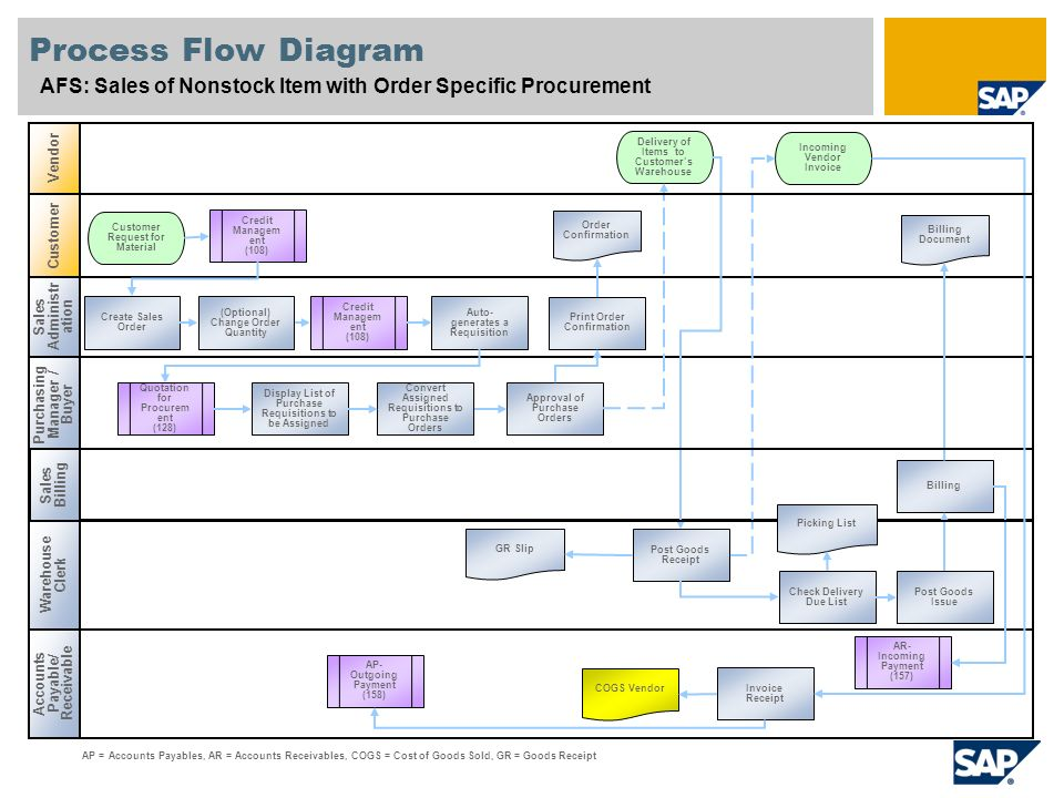 procurement process flow chart pdf