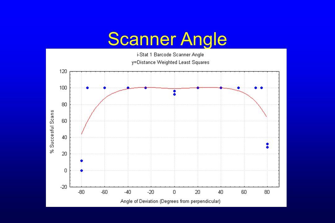 Scanner Angle