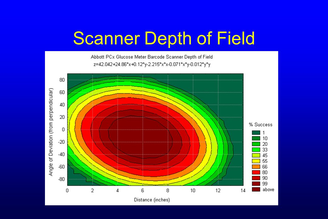 Scanner Depth of Field