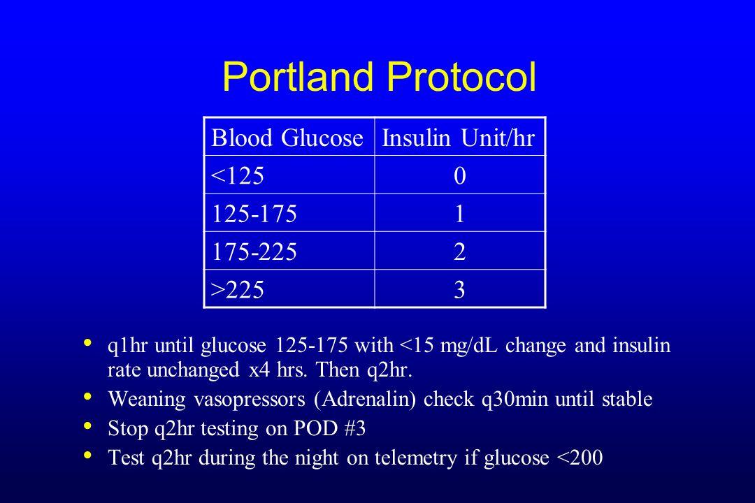 Portland Protocol Blood Glucose Insulin Unit/hr <125 125-175 1
