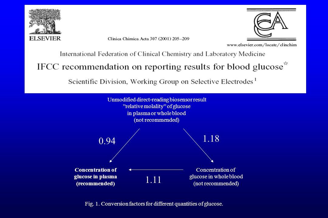 1.18 0.94 1.11 Unmodified direct-reading biosensor result