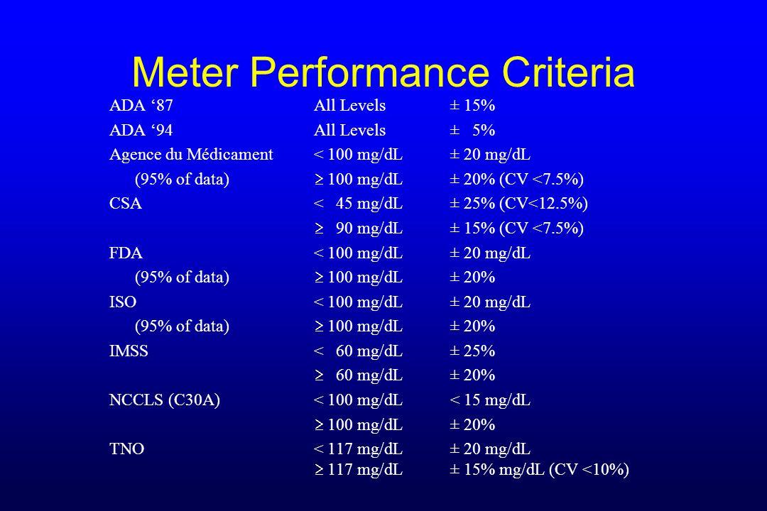 Meter Performance Criteria