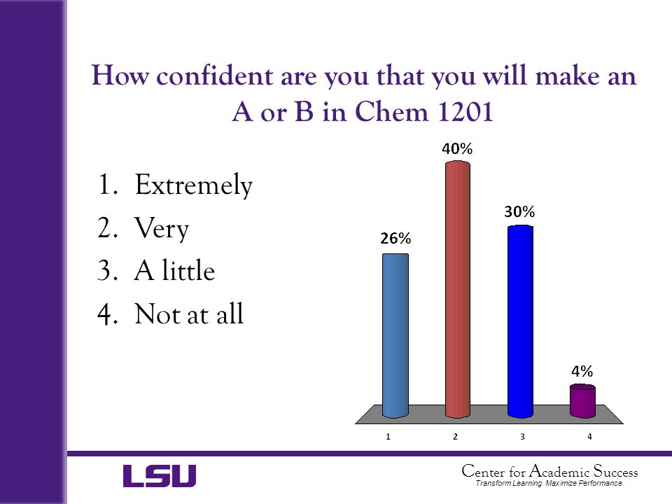 How confident are you that you will make an A or B in Chem 1201