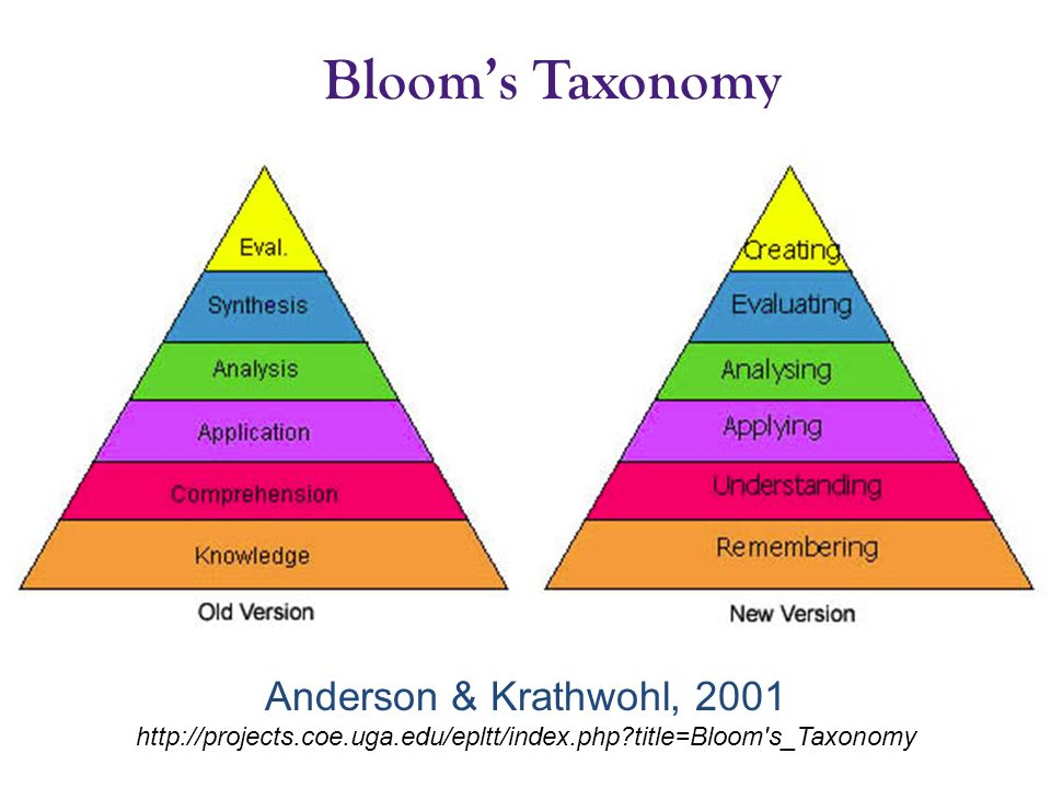 Bloom's Taxonomy Anderson & Krathwohl, 2001 http://projects.coe.uga.edu/epltt/index.php title=Bloom s_Taxonomy.