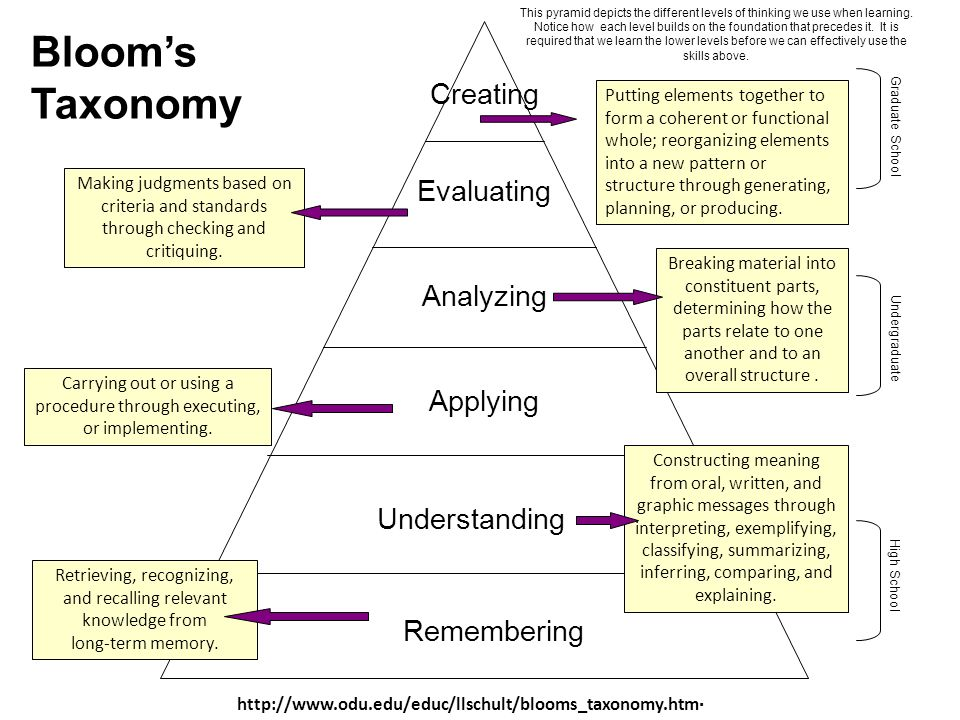 Bloom's Taxonomy Creating Evaluating Analyzing Applying Understanding