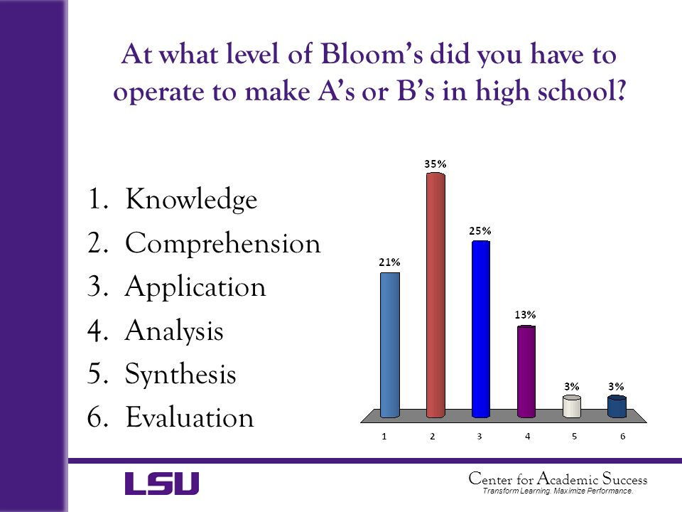 At what level of Bloom's did you have to operate to make A's or B's in high school