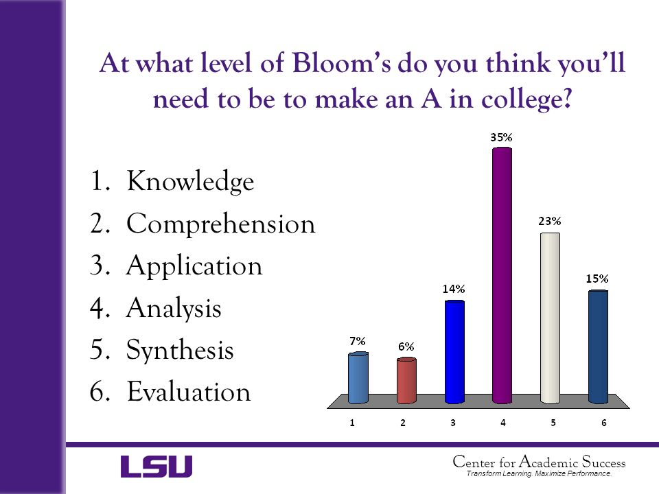 At what level of Bloom's do you think you'll need to be to make an A in college