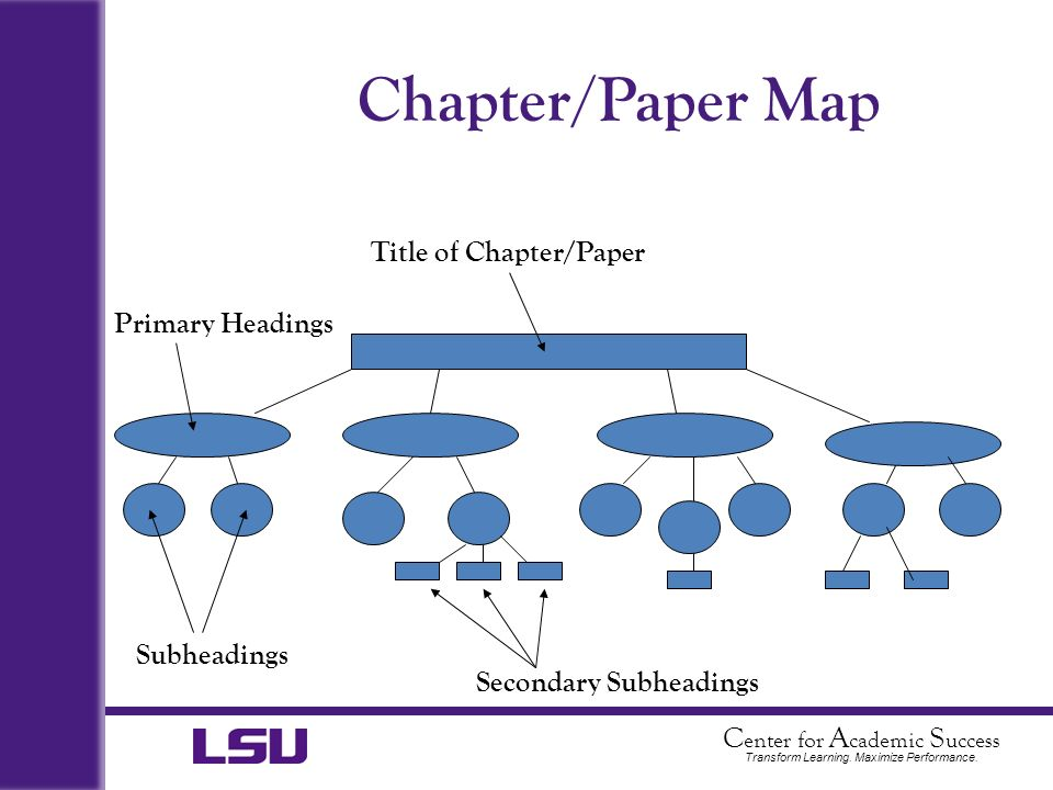Chapter/Paper Map Title of Chapter/Paper Primary Headings Subheadings