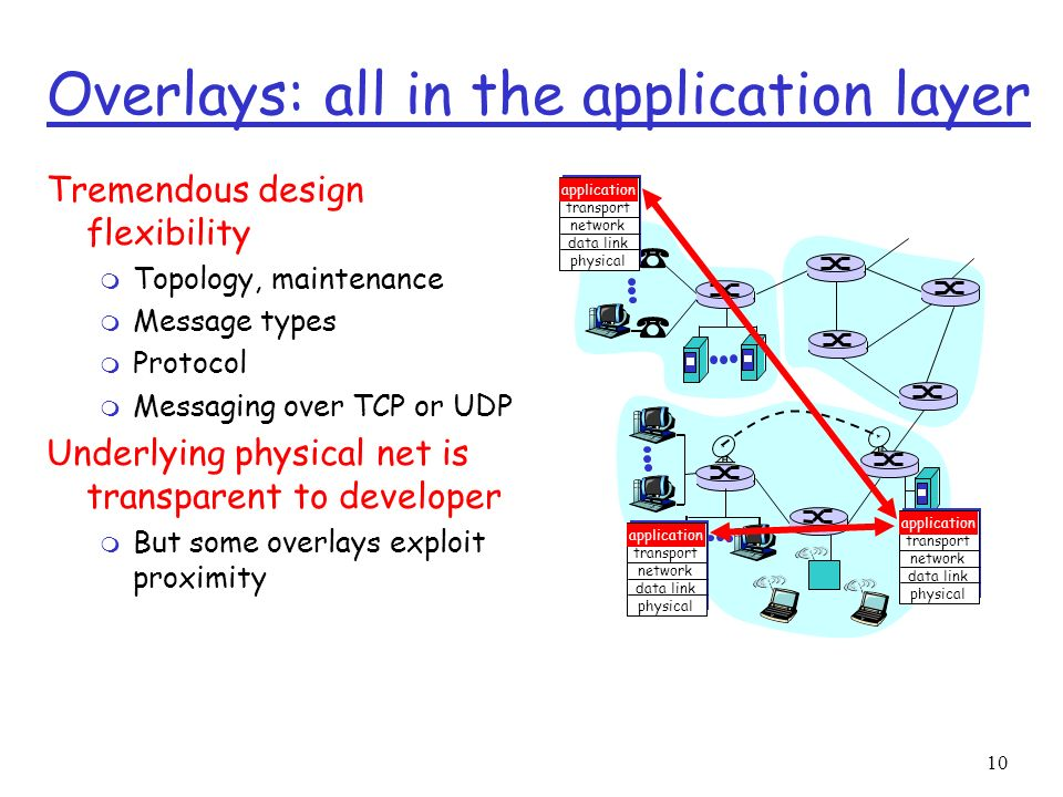 Overlays: all in the application layer