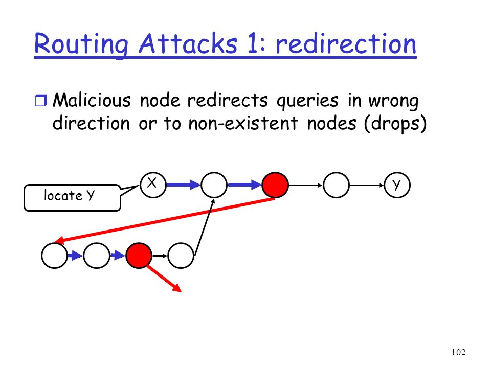 Routing Attacks 1: redirection