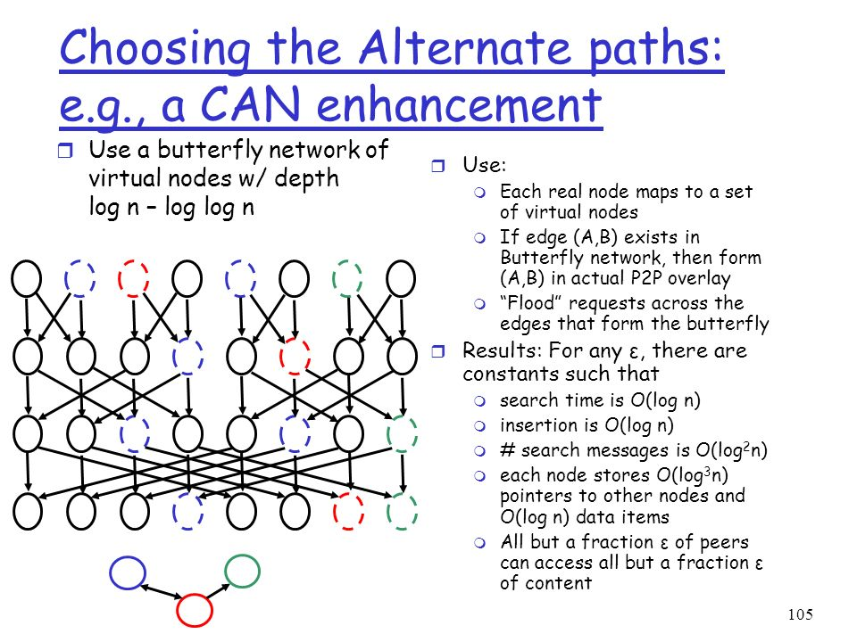 Choosing the Alternate paths: e.g., a CAN enhancement