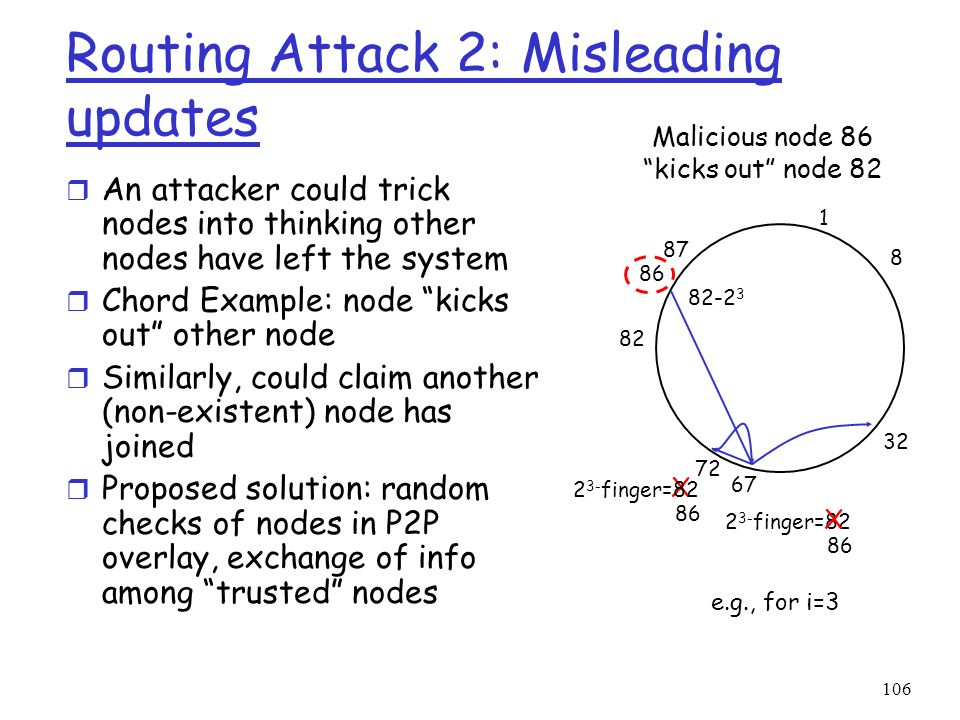 Routing Attack 2: Misleading updates