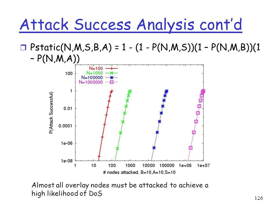 Attack Success Analysis cont'd