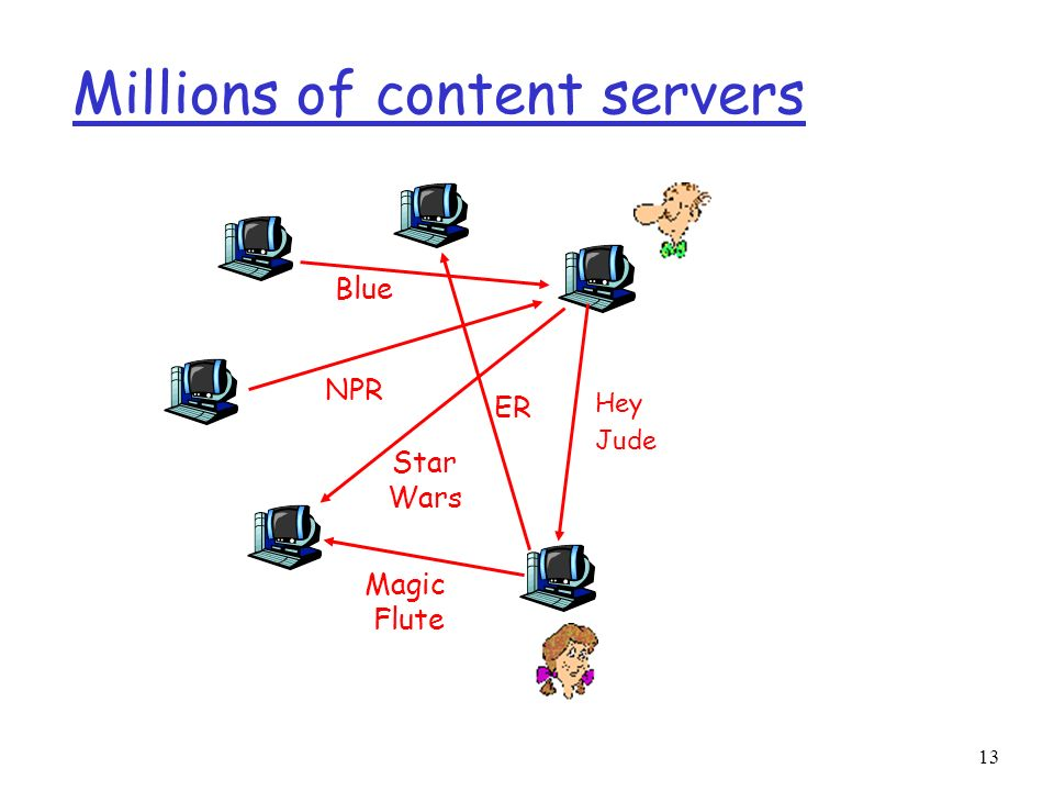 Millions of content servers
