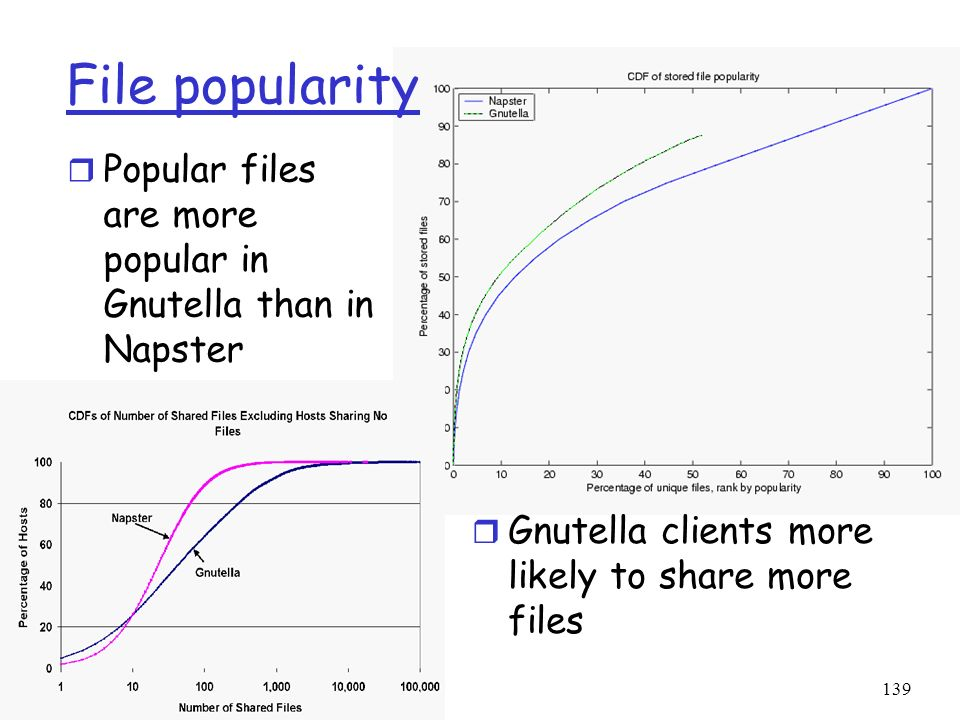 File popularity Popular files are more popular in Gnutella than in Napster.