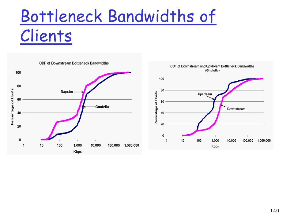 Bottleneck Bandwidths of Clients