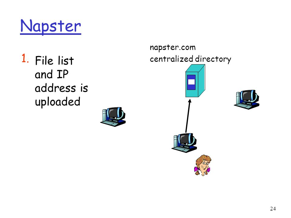 Napster 1. File list and IP address is uploaded napster.com