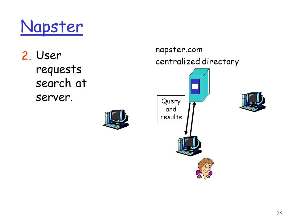 Napster 2. User requests search at server. napster.com