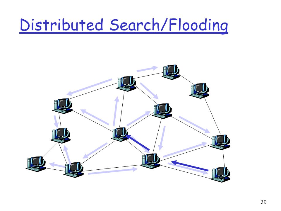 Distributed Search/Flooding