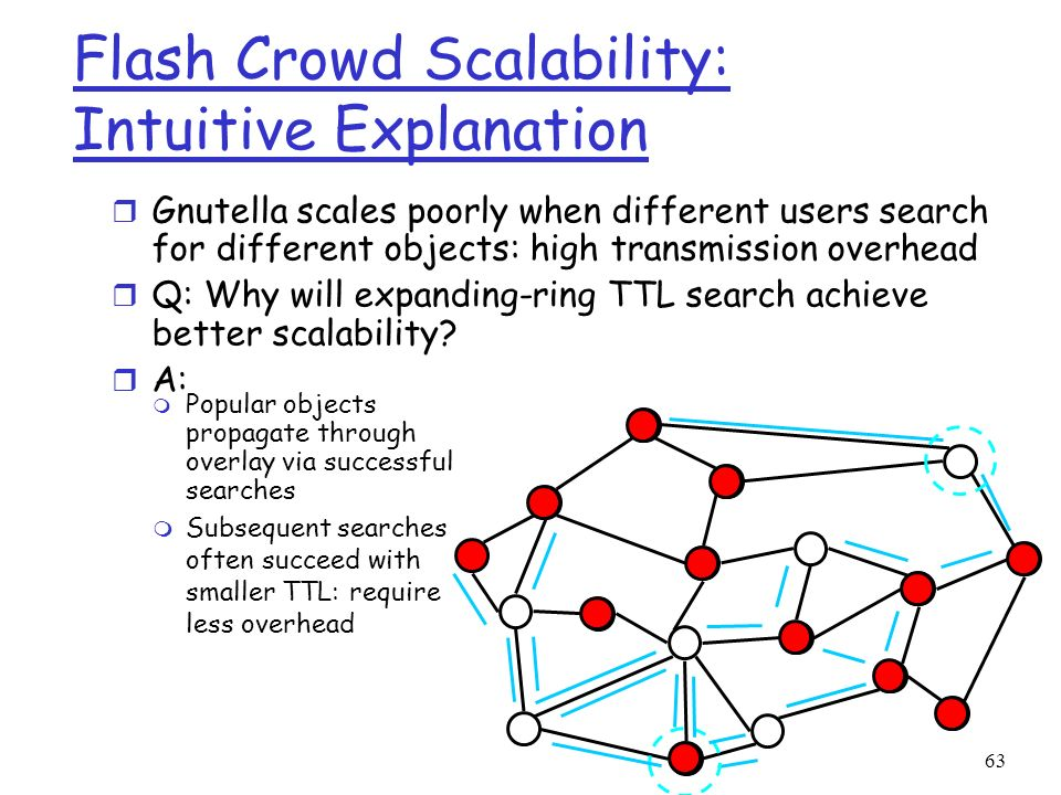 Flash Crowd Scalability: Intuitive Explanation