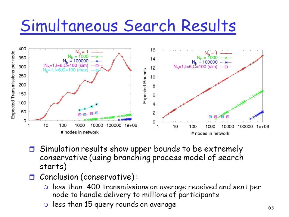 Simultaneous Search Results