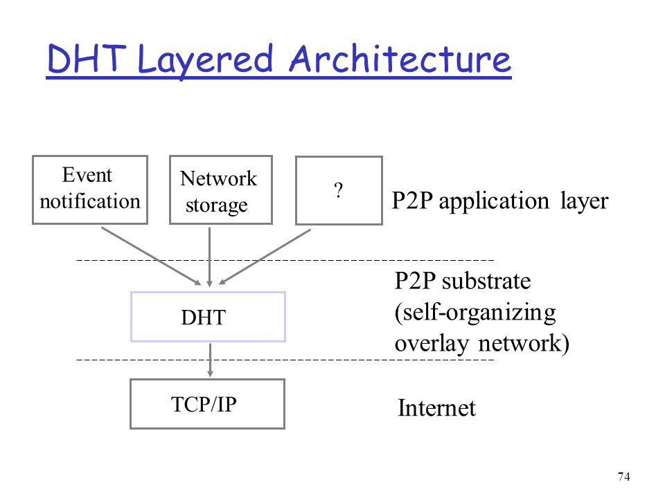 DHT Layered Architecture