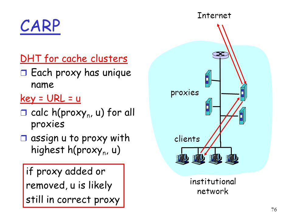 CARP DHT for cache clusters Each proxy has unique name key = URL = u