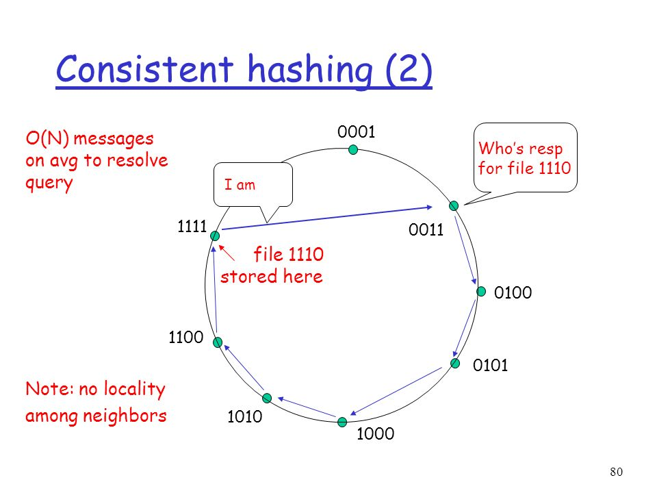 Consistent hashing (2) O(N) messages on avg to resolve query file 1110