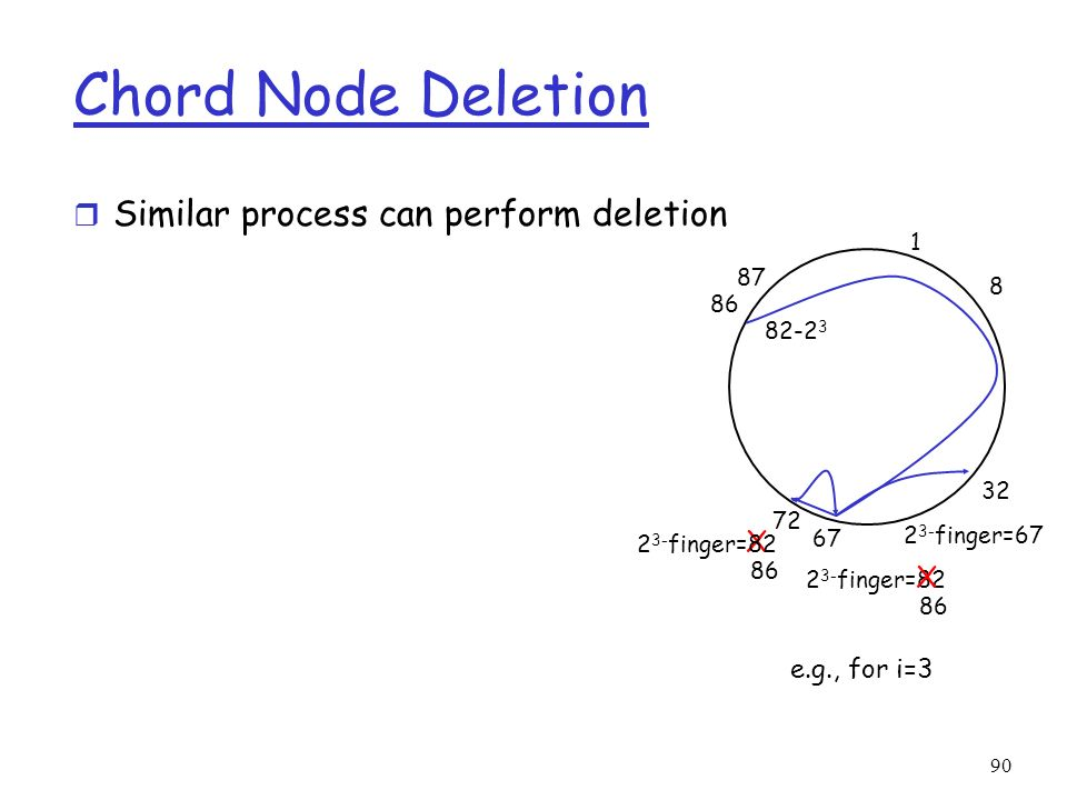 Chord Node Deletion Similar process can perform deletion X X