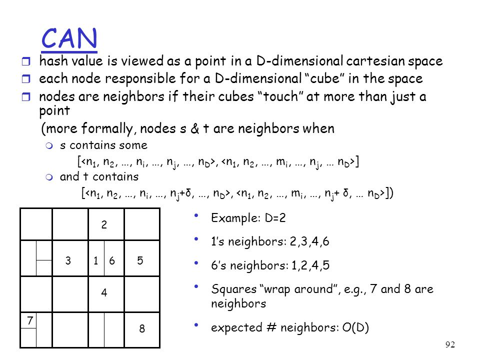 CAN hash value is viewed as a point in a D-dimensional cartesian space