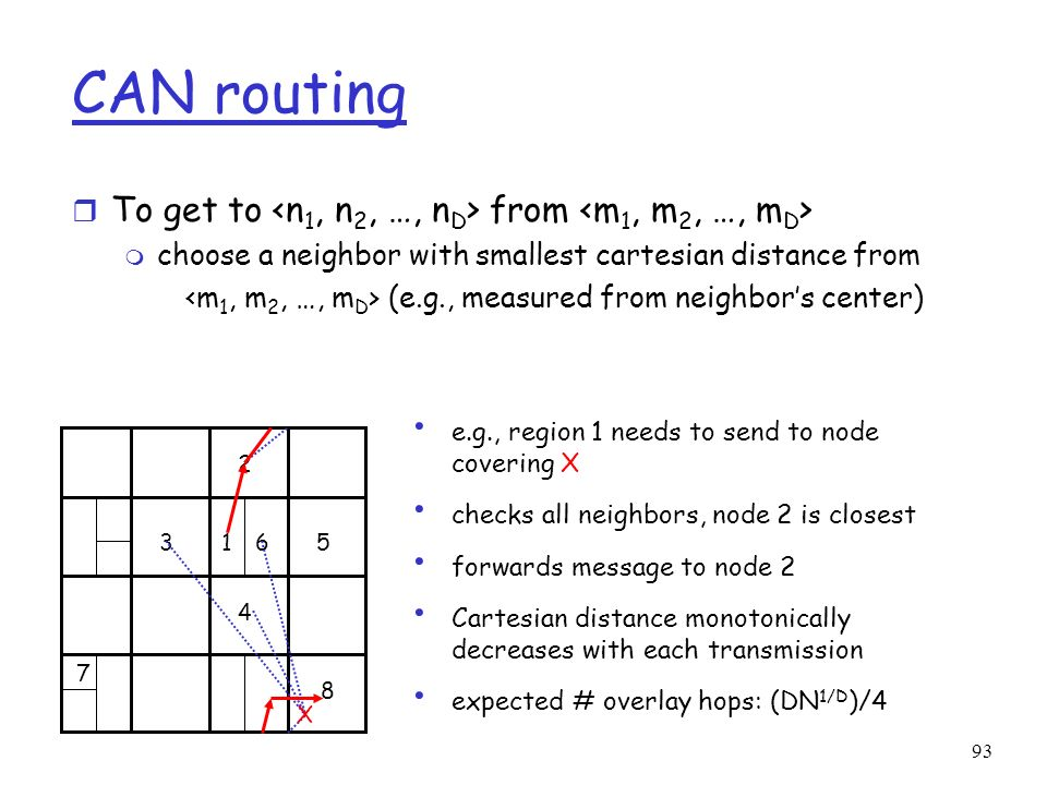 CAN routing To get to <n1, n2, …, nD> from <m1, m2, …, mD>