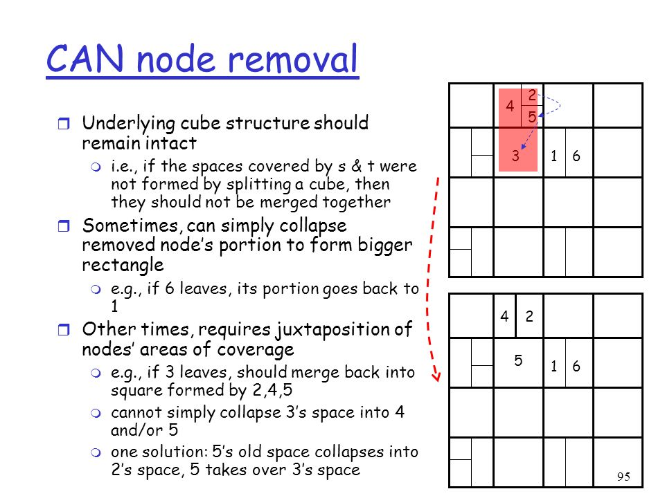 CAN node removal Underlying cube structure should remain intact