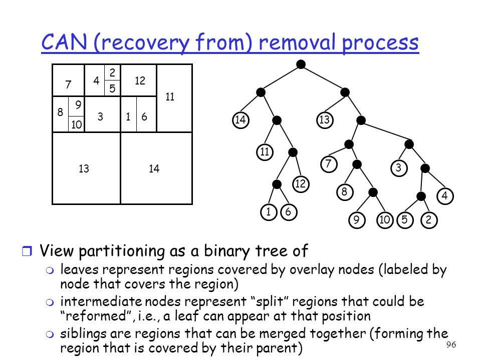 CAN (recovery from) removal process