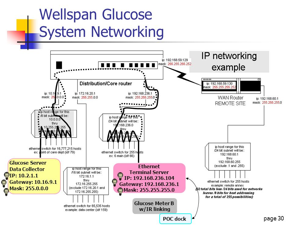 Wellspan Glucose System Networking