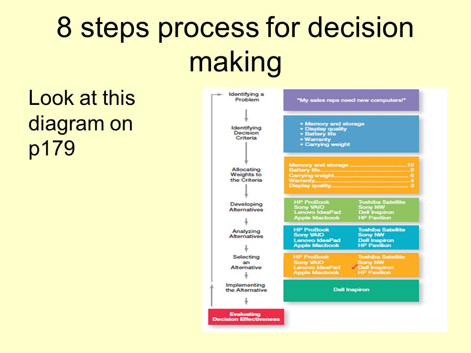 8 steps of decision making process The decision making model for grades 6-8 involves five basic steps it is a good idea to have  decision-making process step 1: identify the decision to be made  microsoft word - grade ms decision makingdocx created date.