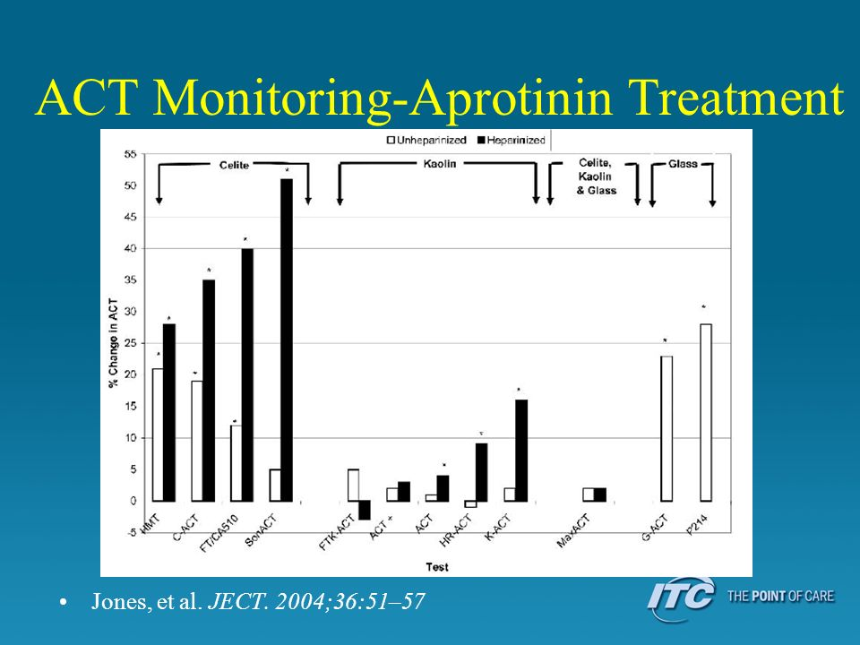 ACT Monitoring-Aprotinin Treatment