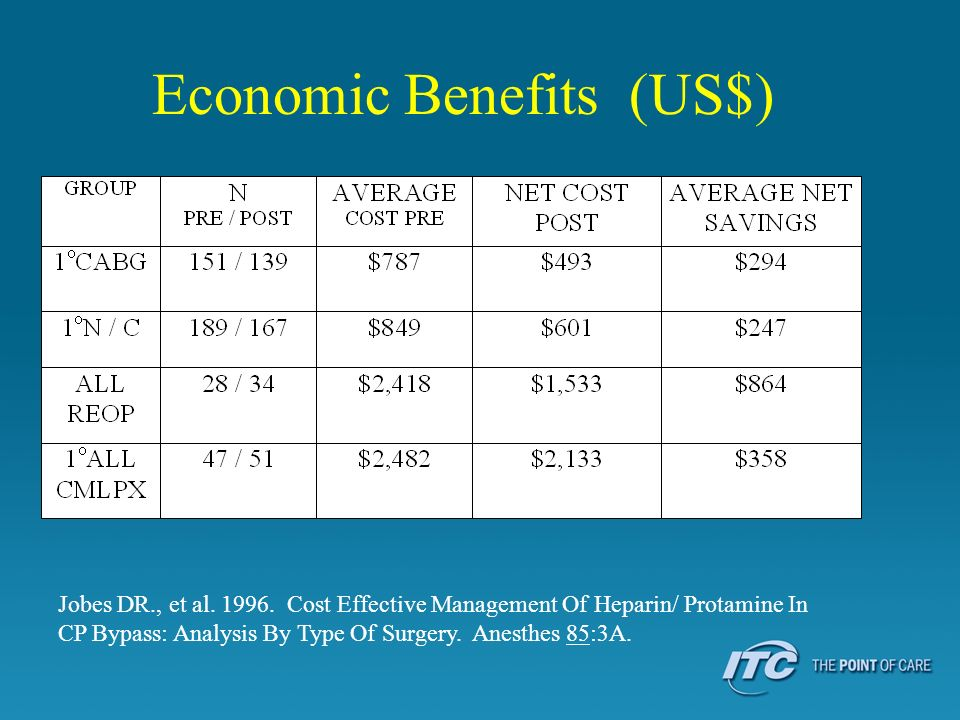 Economic Benefits (US$)