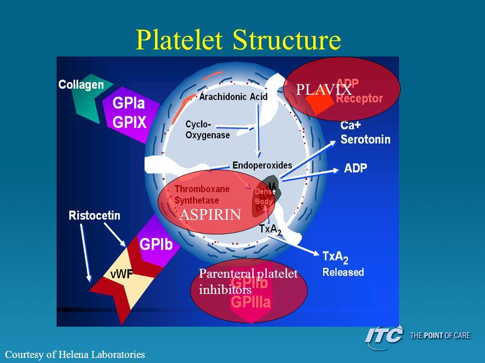 Platelet Structure PLAVIX ASPIRIN Parenteral platelet inhibitors