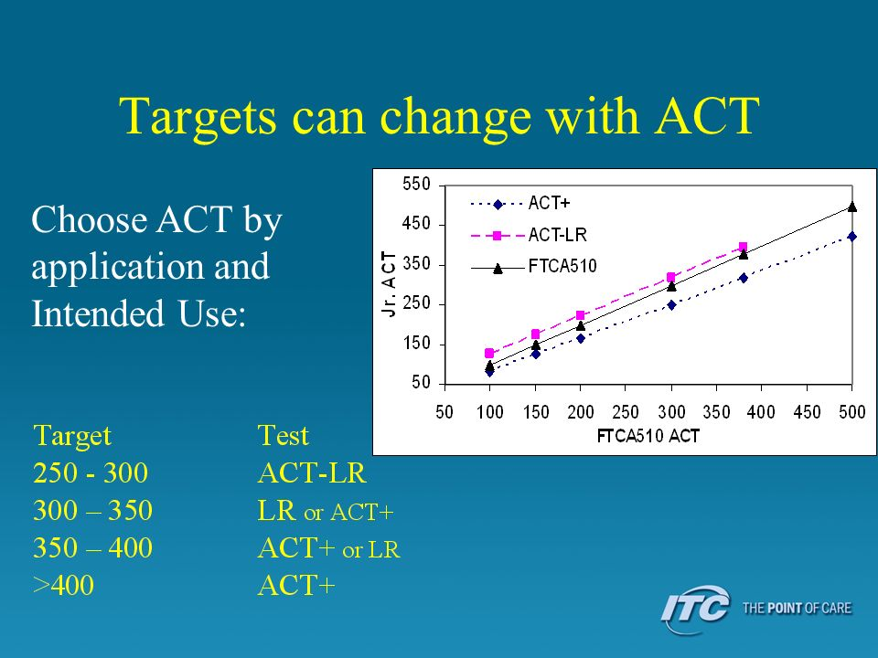 Targets can change with ACT